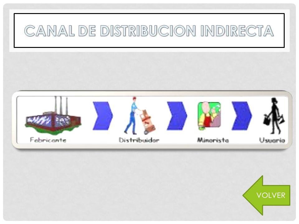 CANAL DE DISTRIBUCIÓN DIRECTA VOLVER