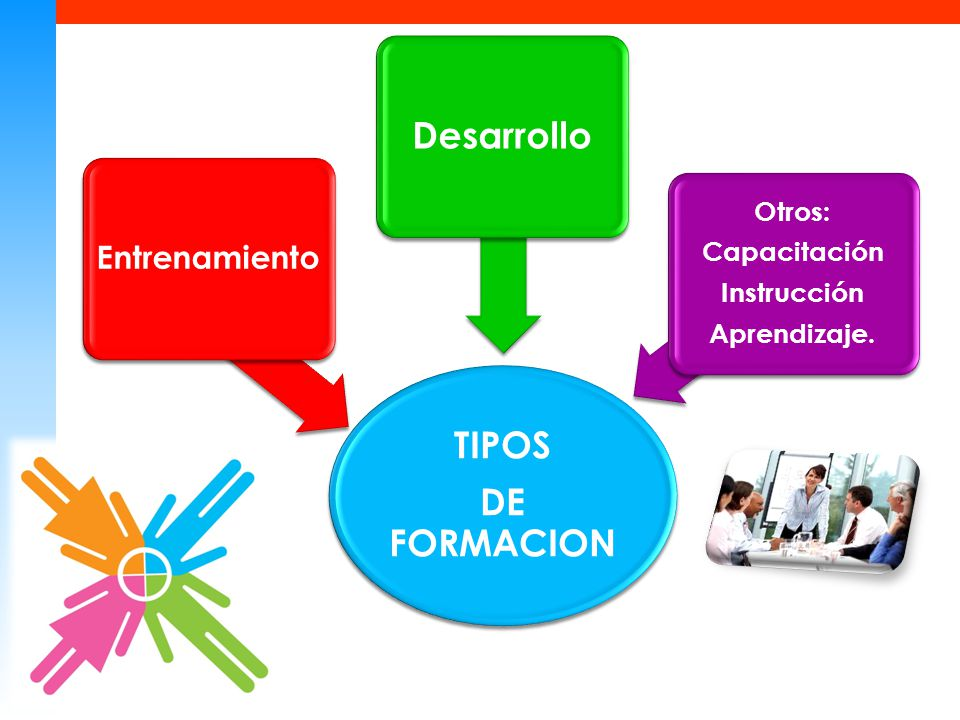 TIPOS DE FORMACION Entrenamiento Desarrollo Otros: Capacitación Instrucción Aprendizaje.