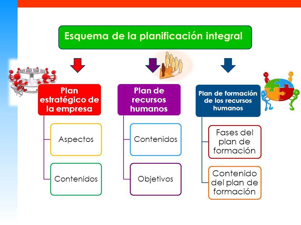 Plan estratégico de la empresa AspectosContenidos Plan de recursos humanos ContenidosObjetivos Plan de formación de los recursos humanos Fases del plan de formación Contenido del plan de formación Esquema de la planificación integral