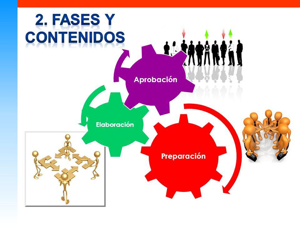 Plan estratégico de la empresa AspectosContenidos Plan de recursos humanos ContenidosObjetivos Plan de formación de los recursos humanos Fases del pla