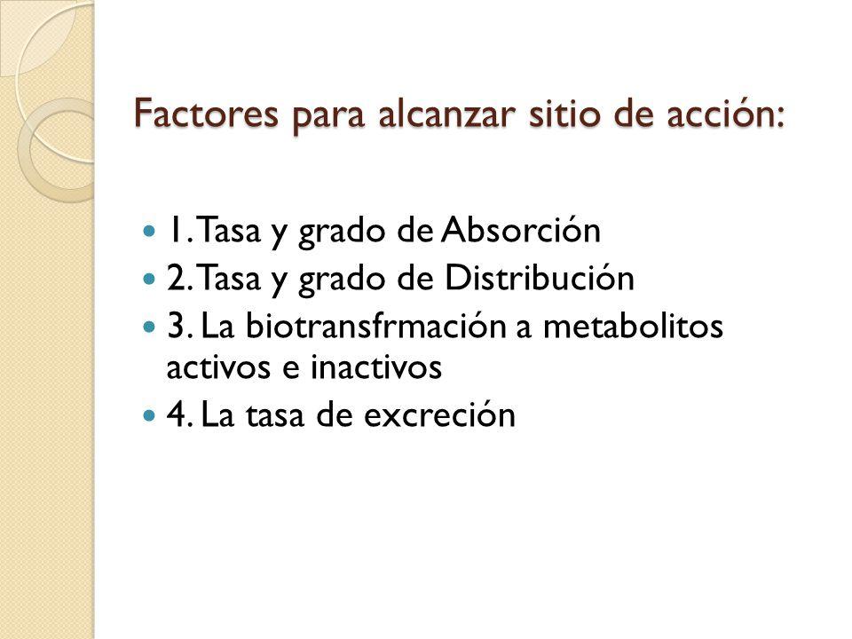 Factores para alcanzar sitio de acción: 1. Tasa y grado de Absorción 2. Tasa y grado de Distribución 3. La biotransfrmación a metabolitos activos e in