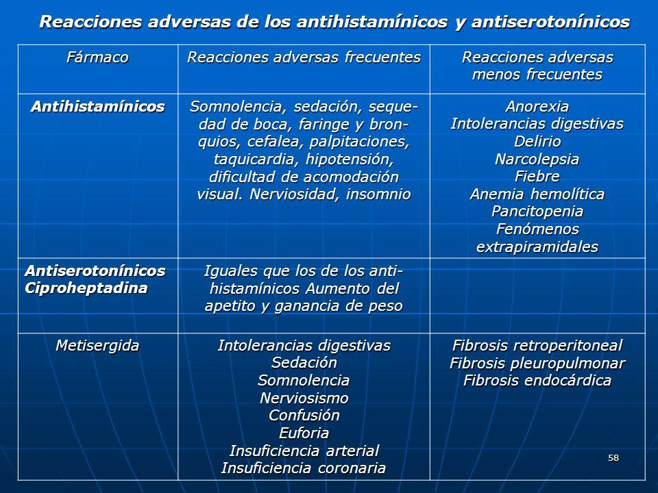 58 Fármaco Reacciones adversas frecuentes Reacciones adversas menos frecuentes Antihistamínicos Somnolencia, sedación, seque dad de boca, faringe y b