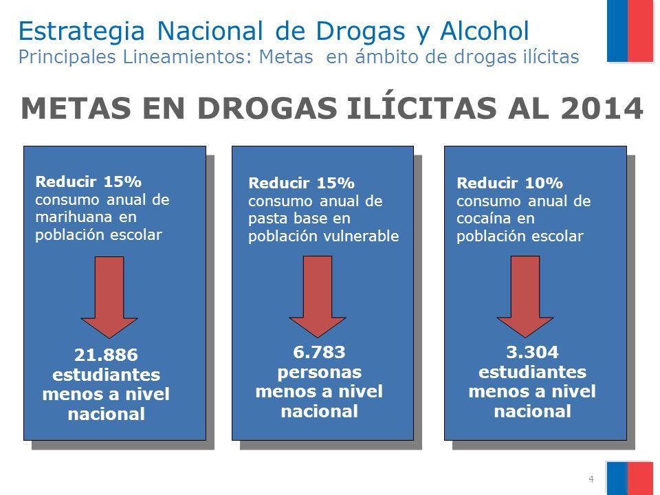 4 Estrategia Nacional de Drogas y Alcohol Principales Lineamientos: Metas en ámbito de drogas ilícitas METAS EN DROGAS ILÍCITAS AL 2014 Reducir 15% co
