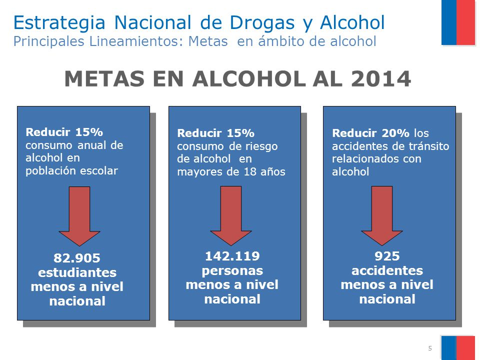 5 Estrategia Nacional de Drogas y Alcohol Principales Lineamientos: Metas en ámbito de alcohol METAS EN ALCOHOL AL 2014 Reducir 15% consumo anual de a
