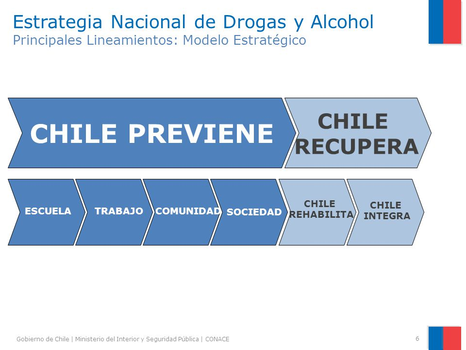 Gobierno de Chile | Ministerio del Interior y Seguridad Pública | CONACE 6 Estrategia Nacional de Drogas y Alcohol Principales Lineamientos: Modelo Es