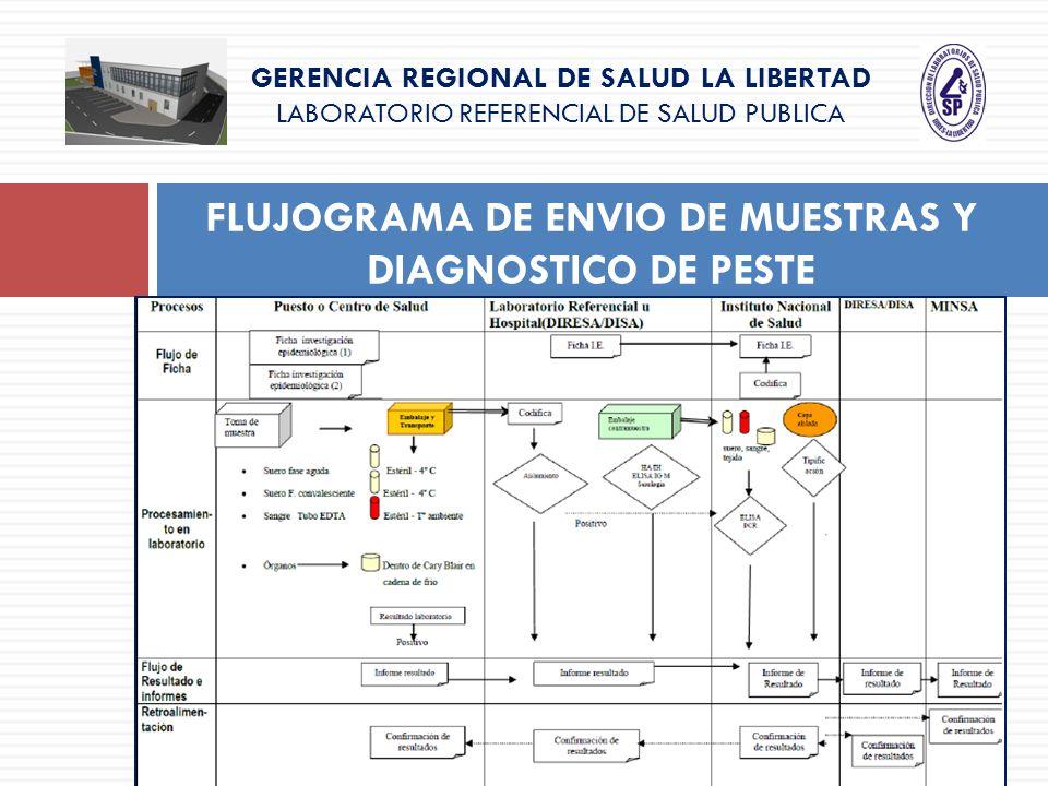 GERENCIA REGIONAL DE SALUD LA LIBERTAD LABORATORIO REFERENCIAL DE SALUD PUBLICA FLUJOGRAMA DE ENVIO DE MUESTRAS Y DIAGNOSTICO DE PESTE