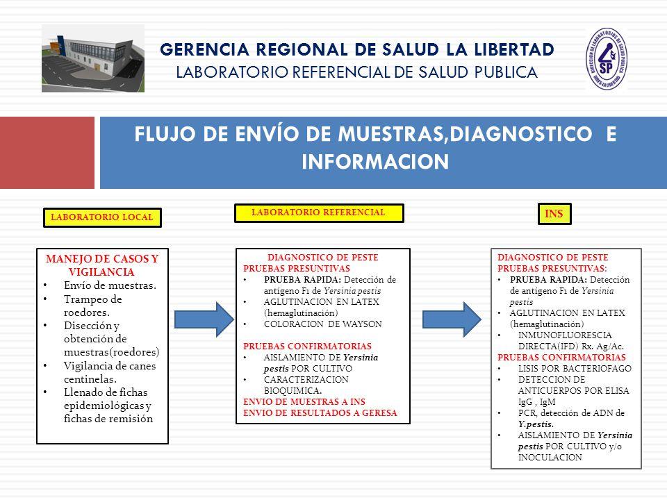 GERENCIA REGIONAL DE SALUD LA LIBERTAD LABORATORIO REFERENCIAL DE SALUD PUBLICA FLUJO DE ENVÍO DE MUESTRAS,DIAGNOSTICO E INFORMACION LABORATORIO LOCAL
