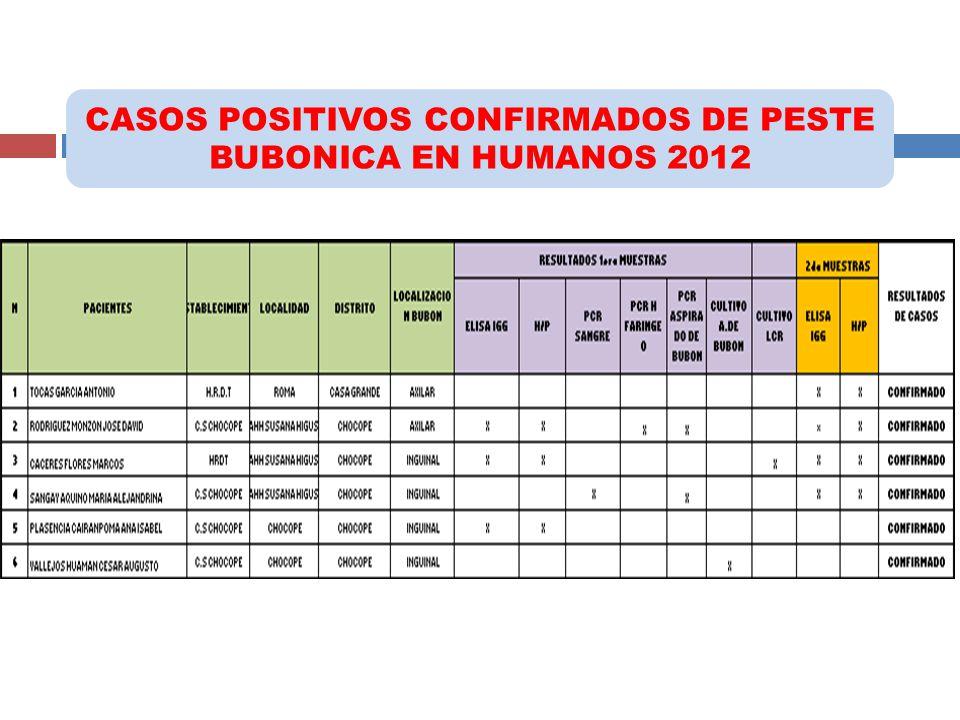CASOS POSITIVOS CONFIRMADOS DE PESTE BUBONICA EN HUMANOS 2012 EXAMENES REALIZADOS EN EL LABORATORIO REFERENCIAL: Hemaglutinación Pasiva, Cultivos, Pru