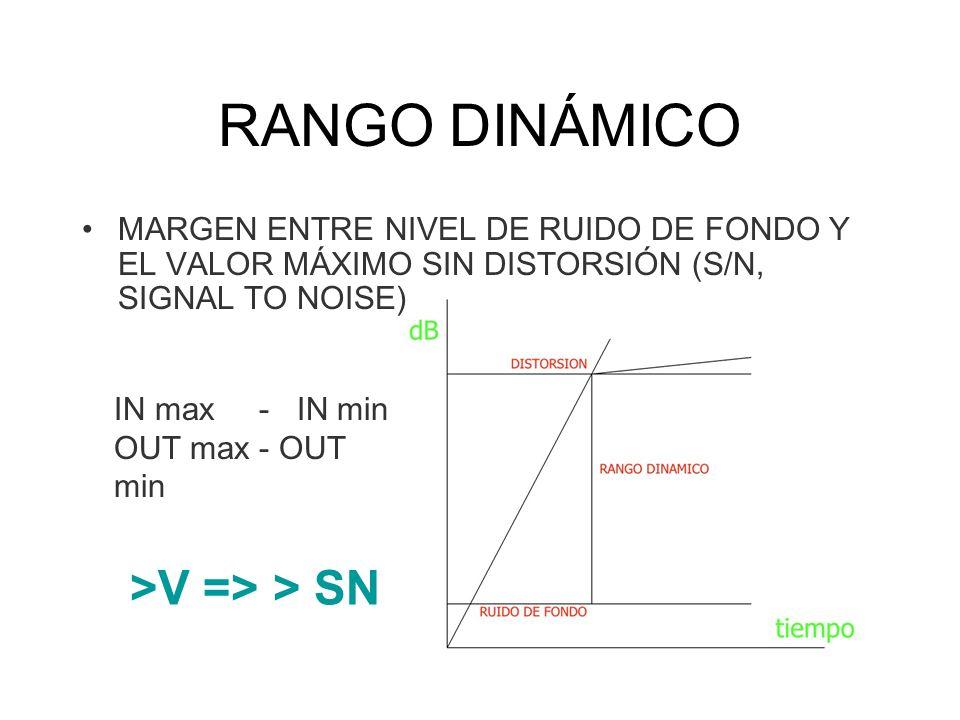 MARGEN ENTRE NIVEL DE RUIDO DE FONDO Y EL VALOR MÁXIMO SIN DISTORSIÓN (S/N, SIGNAL TO NOISE) >V => > SN IN max - IN min OUT max - OUT min