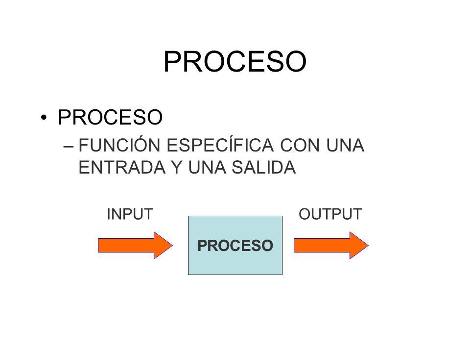 PROCESO –FUNCIÓN ESPECÍFICA CON UNA ENTRADA Y UNA SALIDA PROCESO INPUTOUTPUT