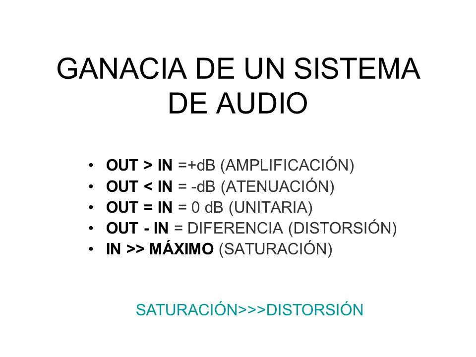 GANACIA DE UN SISTEMA DE AUDIO OUT > IN =+dB (AMPLIFICACIÓN) OUT < IN = -dB (ATENUACIÓN) OUT = IN = 0 dB (UNITARIA) OUT - IN = DIFERENCIA (DISTORSIÓN) IN >> MÁXIMO (SATURACIÓN) SATURACIÓN>>>DISTORSIÓN