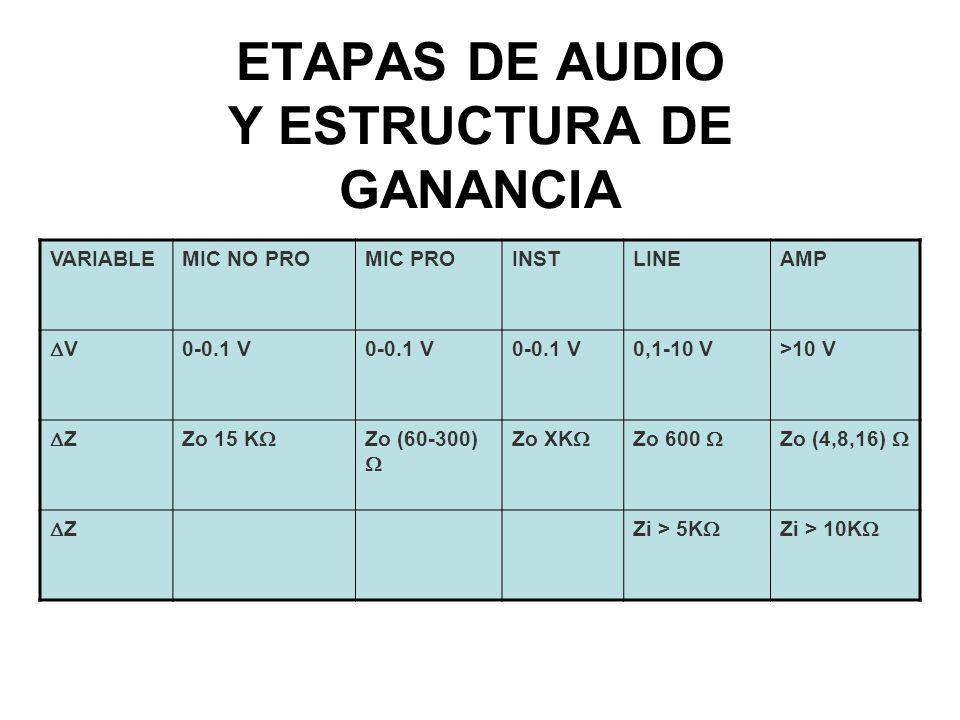 ETAPAS DE AUDIO Y ESTRUCTURA DE GANANCIA VARIABLEMIC NO PROMIC PROINSTLINEAMP V 0-0.1 V 0,1-10 V>10 V ZZo 15 K Zo (60-300) Zo XK Zo 600 Zo (4,8,16) ZZi > 5K Zi > 10K