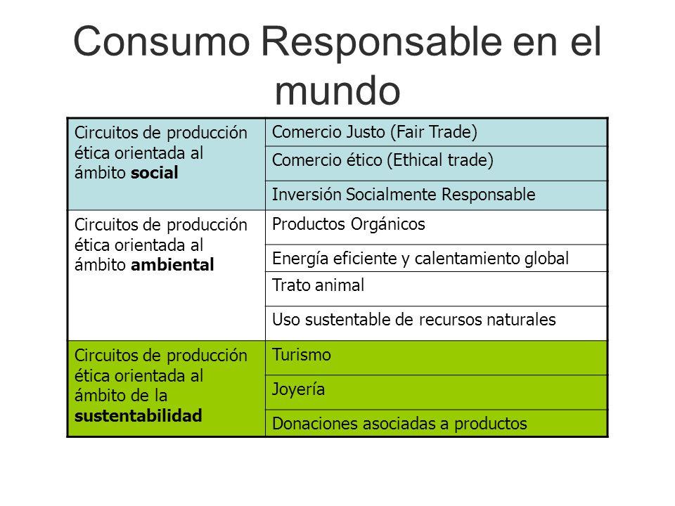 Consumo Responsable en el mundo Circuitos de producción ética orientada al ámbito social Comercio Justo (Fair Trade) Comercio ético (Ethical trade) In