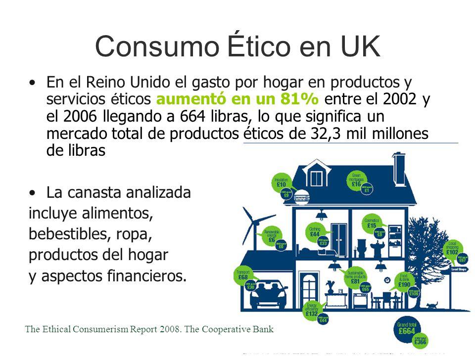 Consumo Ético en UK En el Reino Unido el gasto por hogar en productos y servicios é ticos aumentó en un 81% entre el 2002 y el 2006 llegando a 664 lib