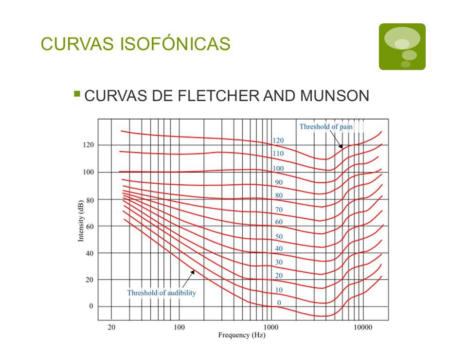CURVAS ISOFÓNICAS CURVAS DE FLETCHER AND MUNSON