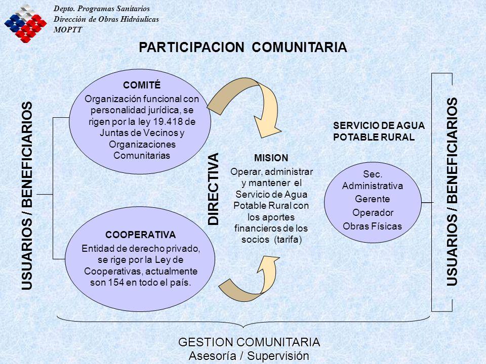 COMITÉ Organización funcional con personalidad jurídica, se rigen por la ley 19.418 de Juntas de Vecinos y Organizaciones Comunitarias MISION Operar,