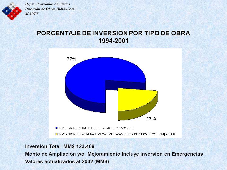 PORCENTAJE DE INVERSION POR TIPO DE OBRA 1994-2001 Inversión Total MM$ 123.409 Monto de Ampliación y/o Mejoramiento Incluye Inversión en Emergencias V