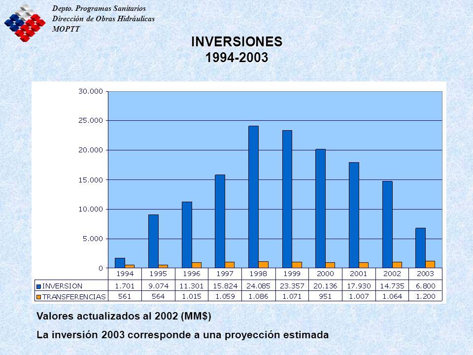 INVERSIONES 1994-2003 Depto. Programas Sanitarios Dirección de Obras Hidráulicas MOPTT Valores actualizados al 2002 (MM$) La inversión 2003 correspond