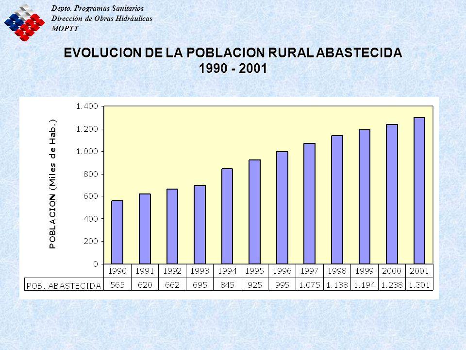 EVOLUCION DE LA POBLACION RURAL ABASTECIDA 1990 - 2001 Depto. Programas Sanitarios Dirección de Obras Hidráulicas MOPTT