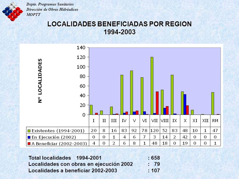 LOCALIDADES BENEFICIADAS POR REGION 1994-2003 Depto. Programas Sanitarios Dirección de Obras Hidráulicas MOPTT Total localidades1994-2001: 658 Localid