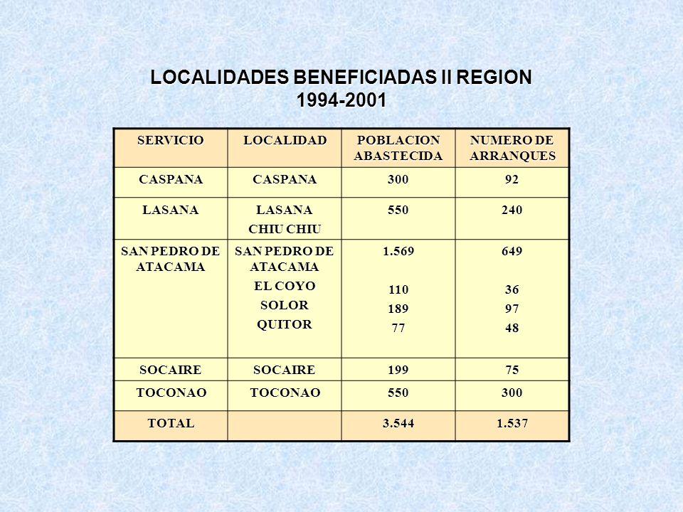 LOCALIDADES BENEFICIADAS II REGION 1994-2001 SERVICIOLOCALIDAD POBLACION ABASTECIDA NUMERO DE ARRANQUES CASPANACASPANA30092 LASANALASANA CHIU CHIU 550