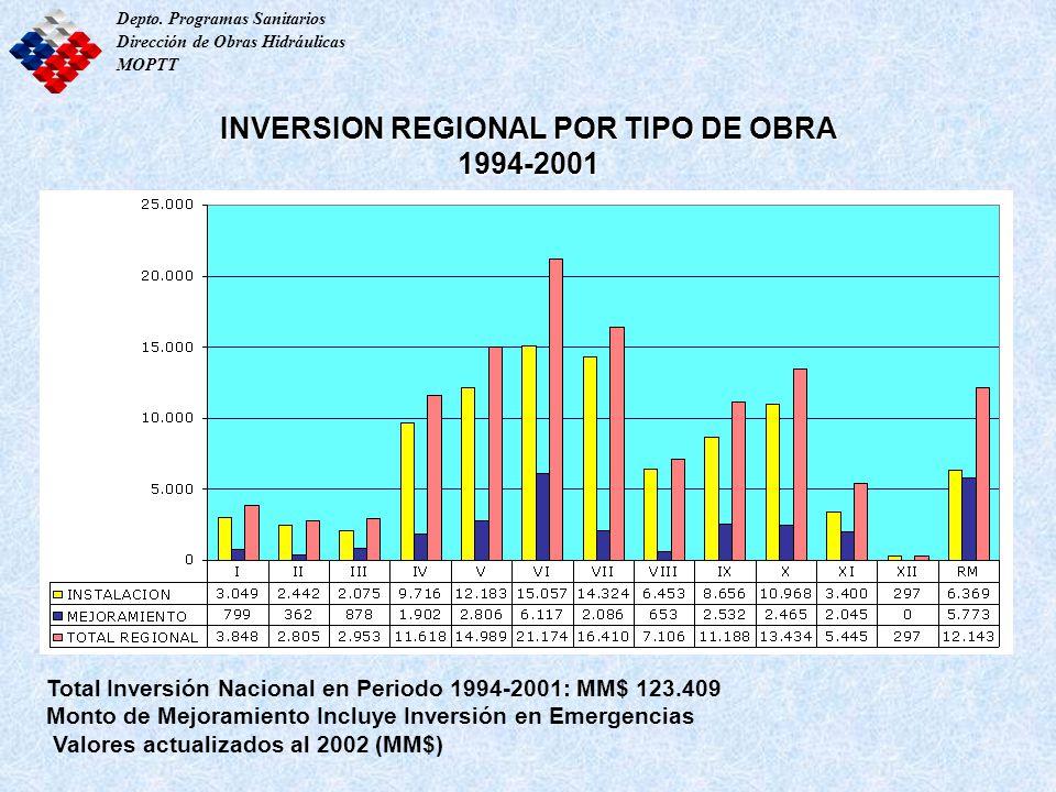 INVERSION REGIONAL POR TIPO DE OBRA 1994-2001 Depto. Programas Sanitarios Dirección de Obras Hidráulicas MOPTT Total Inversión Nacional en Periodo 199