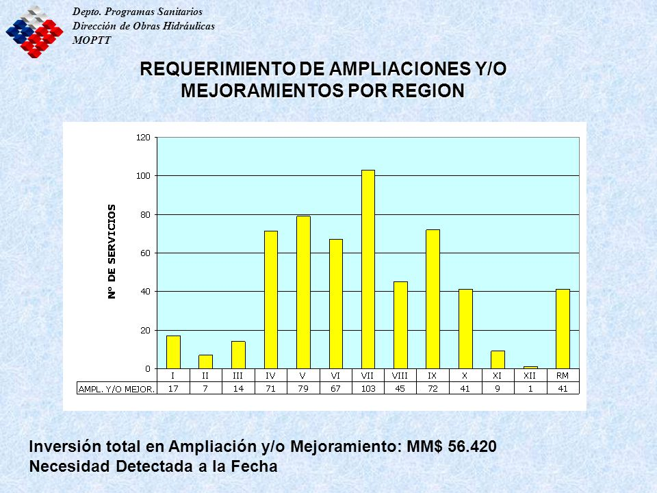 REQUERIMIENTO DE AMPLIACIONES Y/O MEJORAMIENTOS POR REGION Depto. Programas Sanitarios Dirección de Obras Hidráulicas MOPTT Inversión total en Ampliac