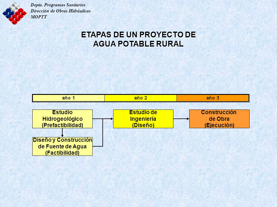 ETAPAS DE UN PROYECTO DE AGUA POTABLE RURAL Estudio Hidrogeológico (Prefactibilidad) Diseño y Construcción de Fuente de Agua (Factibilidad) Estudio de