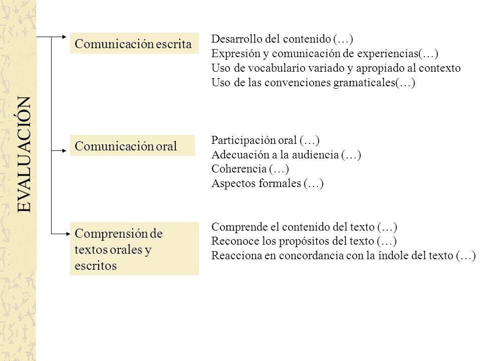 EVALUACIÓN Comunicación escrita Comunicación oral Comprensión de textos orales y escritos Desarrollo del contenido (…) Expresión y comunicación de experiencias(…) Uso de vocabulario variado y apropiado al contexto Uso de las convenciones gramaticales(…) Participación oral (…) Adecuación a la audiencia (…) Coherencia (…) Aspectos formales (…) Comprende el contenido del texto (…) Reconoce los propósitos del texto (…) Reacciona en concordancia con la índole del texto (…)