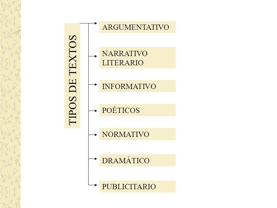 TIPOS DE TEXTOS ARGUMENTATIVO NARRATIVO LITERARIO INFORMATIVO POÉTICOS NORMATIVO DRAMÁTICO PUBLICITARIO