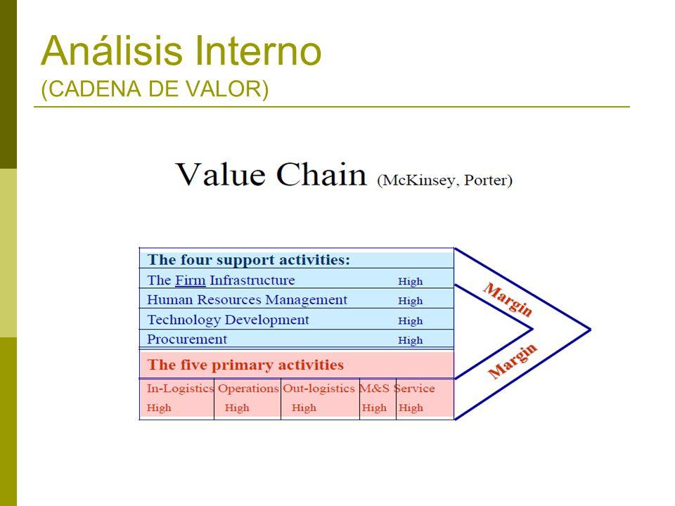Análisis Interno (CADENA DE VALOR)
