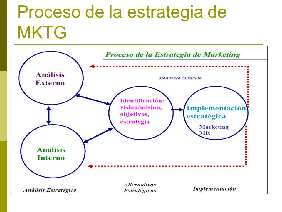 Proceso de la estrategia de MKTG