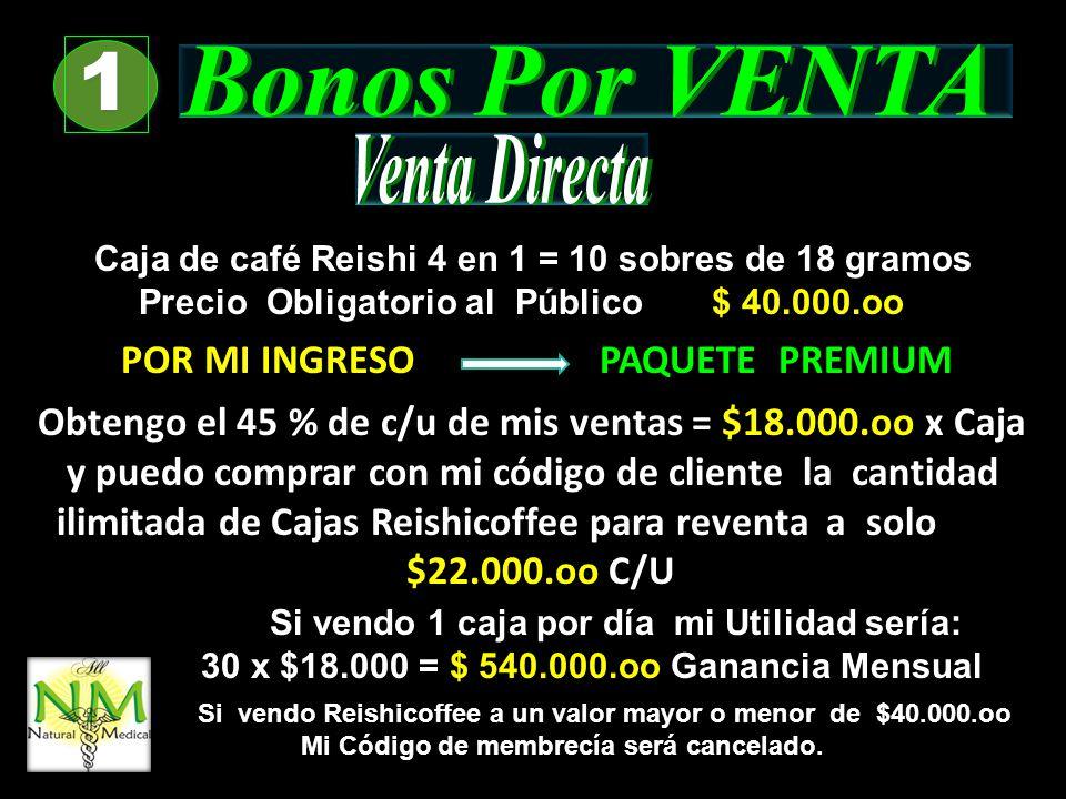 1 1 Caja de café Reishi 4 en 1 = 10 sobres de 18 gramos Precio Obligatorio al Público $ 40.000.oo Obtengo el 45 % de c/u de mis ventas = $18.000.oo x