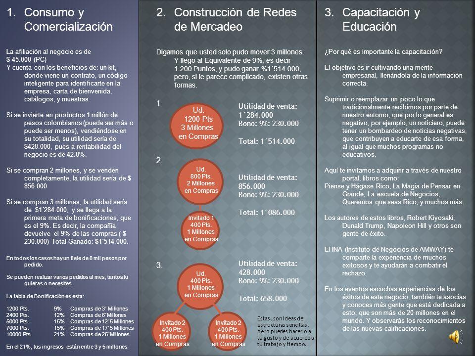 1.Consumo y Comercialización La afiliación al negocio es de $ 45.000 (PC) Y cuenta con los beneficios de: un kit, donde viene un contrato, un código i