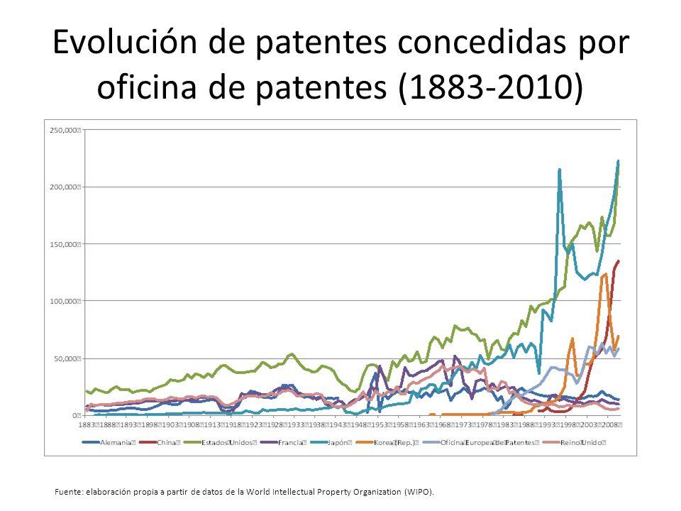 Evolución de patentes concedidas por oficina de patentes (1883-2010) Fuente: elaboración propia a partir de datos de la World Intellectual Property Organization (WIPO).