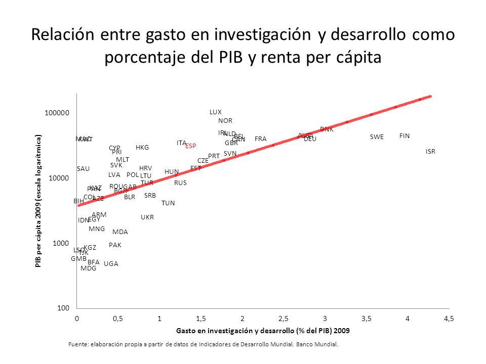 Relación entre gasto en investigación y desarrollo como porcentaje del PIB y renta per cápita Fuente: elaboración propia a partir de datos de Indicadores de Desarrollo Mundial.