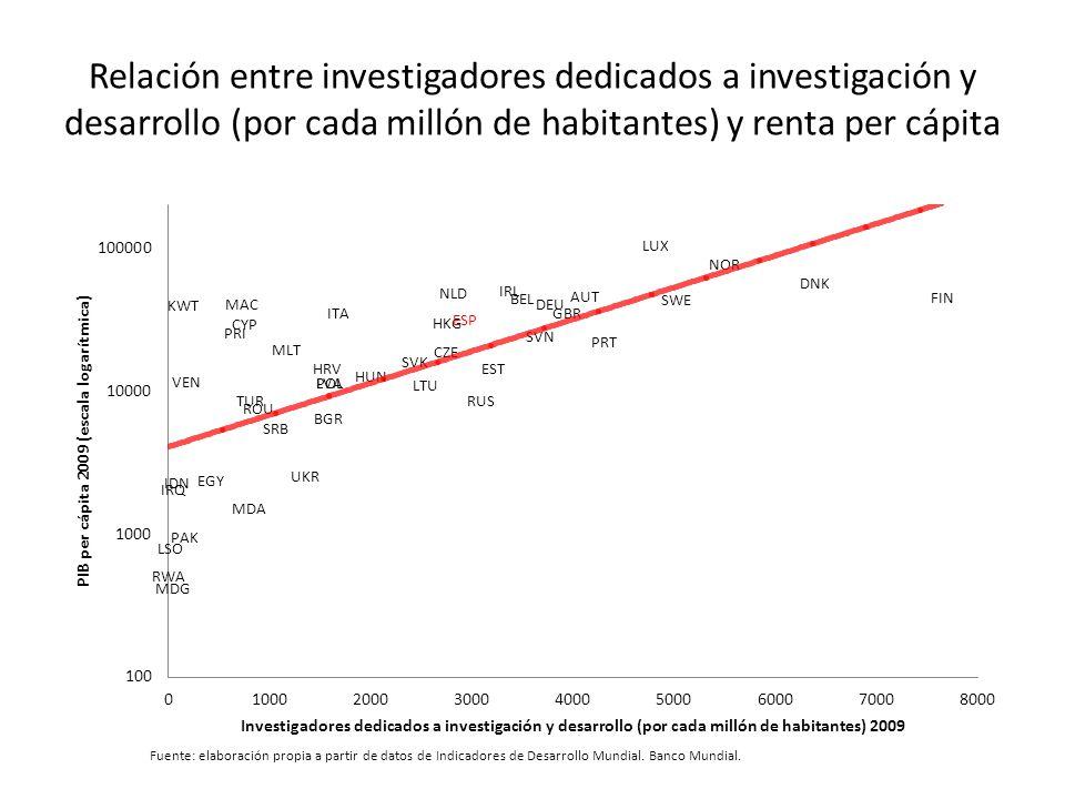 Relación entre investigadores dedicados a investigación y desarrollo (por cada millón de habitantes) y renta per cápita Fuente: elaboración propia a partir de datos de Indicadores de Desarrollo Mundial.