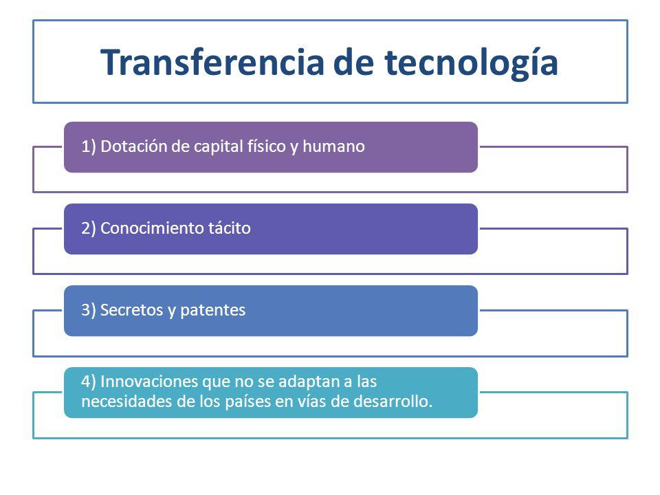 Transferencia de tecnología 1) Dotación de capital físico y humano2) Conocimiento tácito3) Secretos y patentes 4) Innovaciones que no se adaptan a las necesidades de los países en vías de desarrollo.