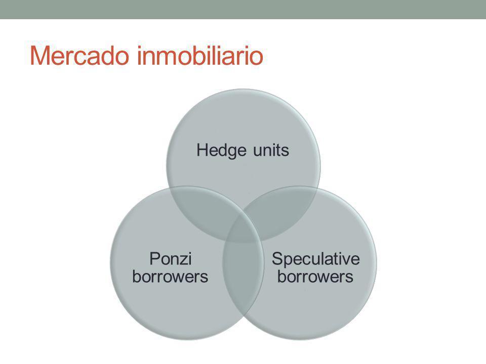 Mercado inmobiliario Hedge units Speculative borrowers Ponzi borrowers