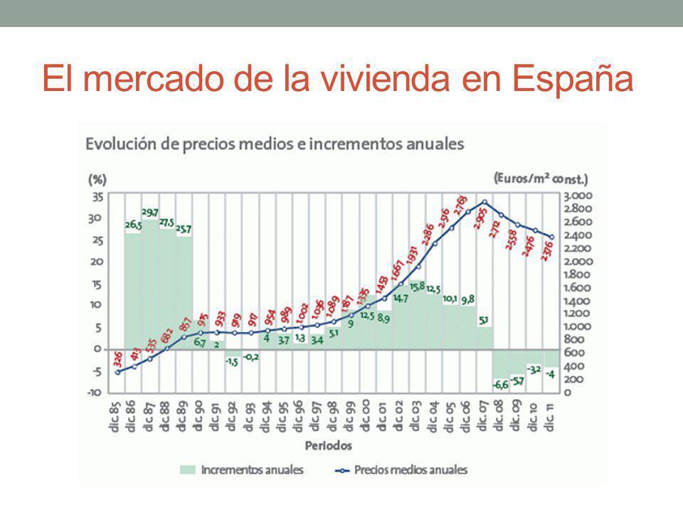 El mercado de la vivienda en España