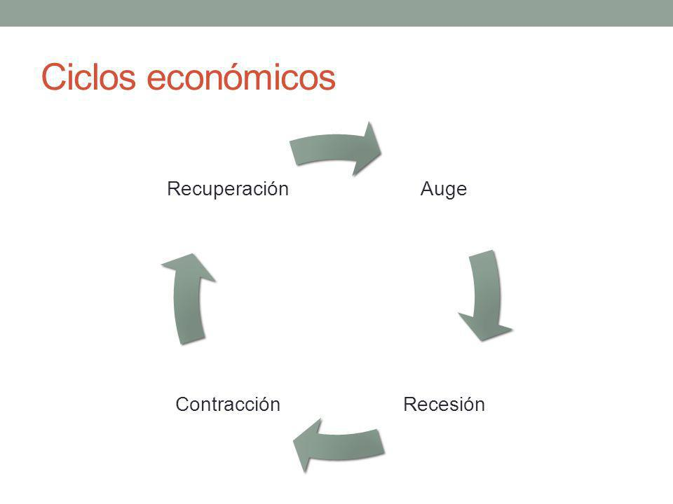 Ciclos económicos Auge RecesiónContracción Recuperación
