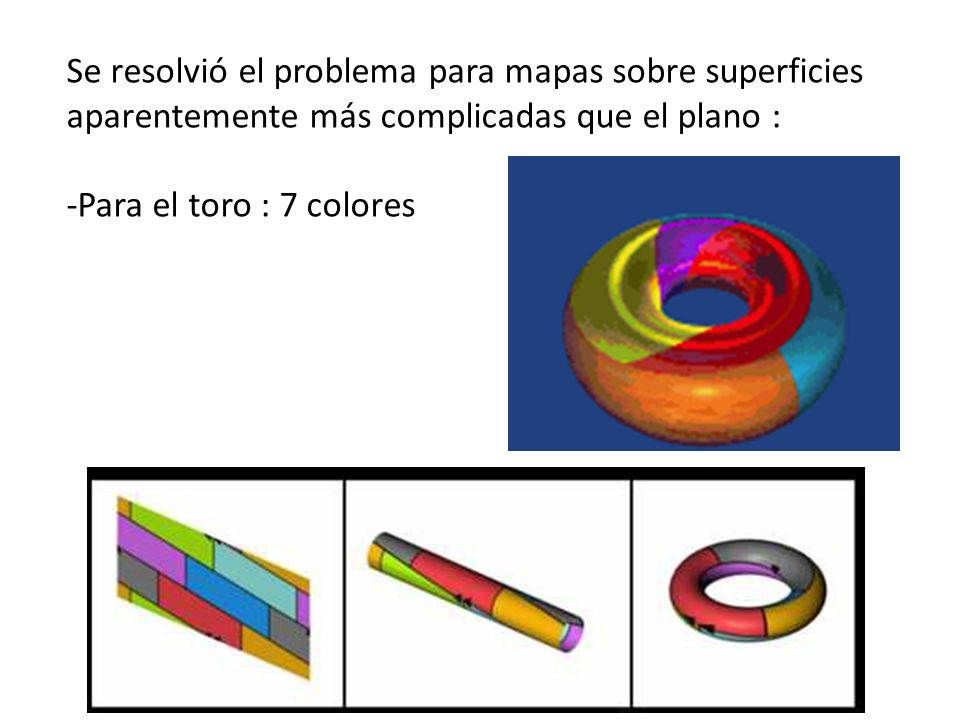 Se resolvió el problema para mapas sobre superficies aparentemente más complicadas que el plano : -Para el toro : 7 colores