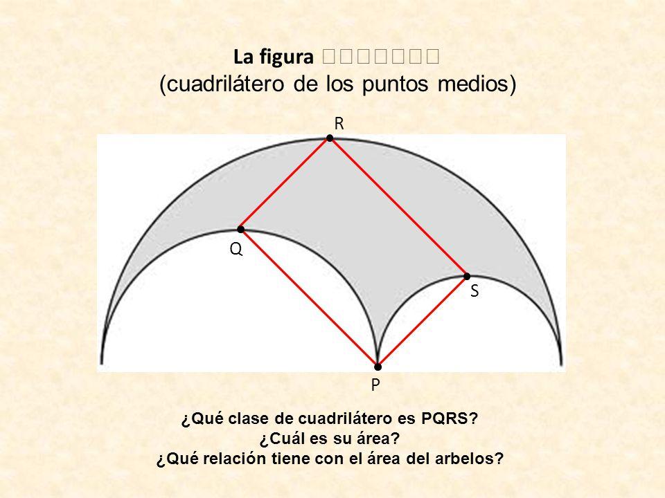 La figura (cuadrilátero de los puntos medios) P S R Q ¿Qué clase de cuadrilátero es PQRS? ¿Cuál es su área? ¿Qué relación tiene con el área del arbelo