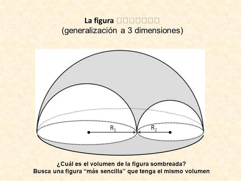 La figura (generalización a 3 dimensiones) R1R1 R2R2 ¿Cuál es el volumen de la figura sombreada? Busca una figura más sencilla que tenga el mismo volu