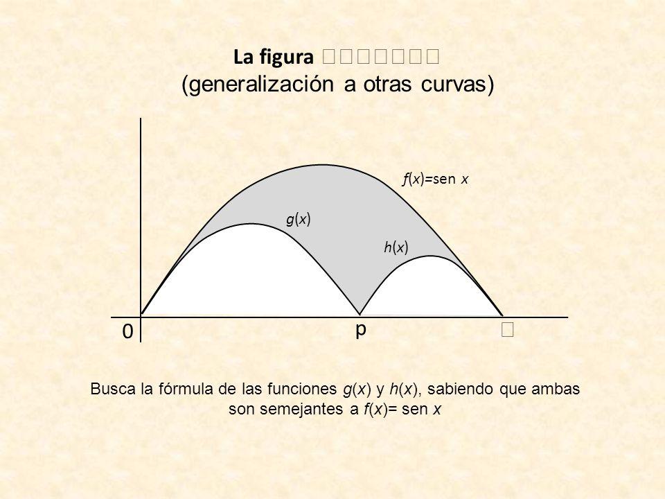 La figura (generalización a otras curvas) f(x)=sen x 0 p g(x)g(x) h(x)h(x) Busca la fórmula de las funciones g(x) y h(x), sabiendo que ambas son semej