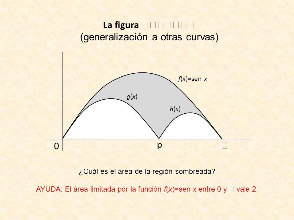 La figura (generalización a otras curvas) f(x)=sen x 0 p g(x)g(x) h(x)h(x) ¿Cuál es el área de la región sombreada? AYUDA: El área limitada por la fun