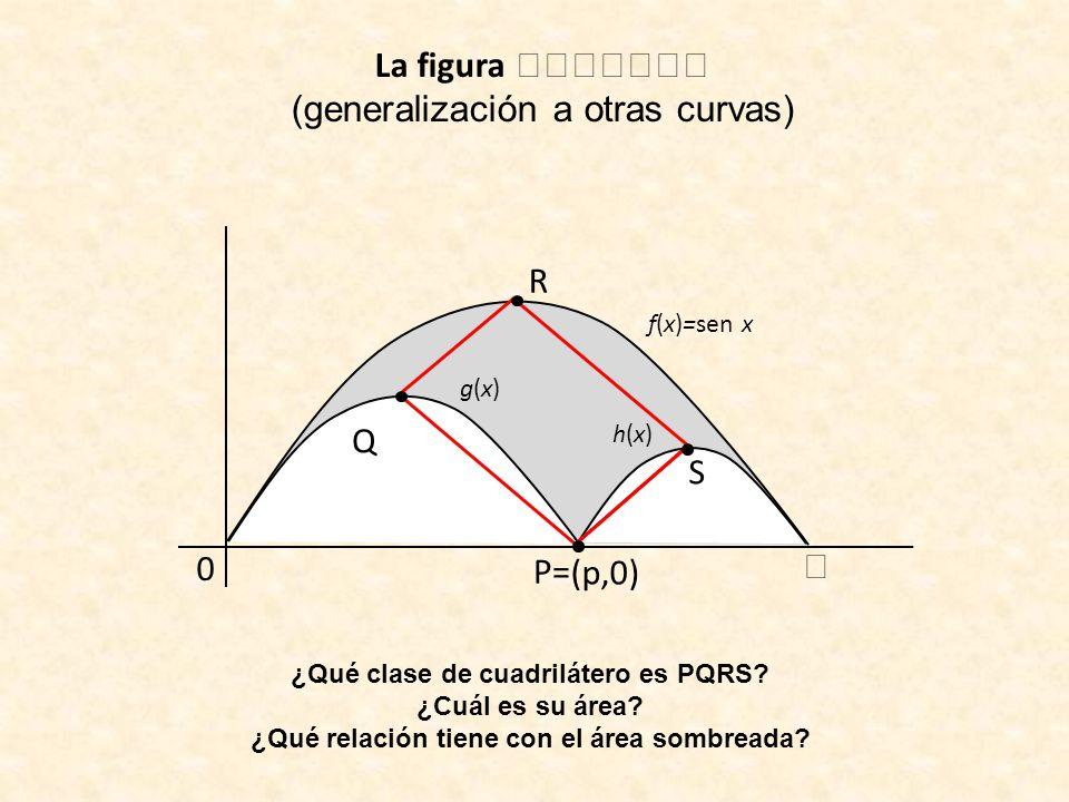 La figura (generalización a otras curvas) f(x)=sen x 0 (p,0) g(x)g(x) h(x)h(x) R Q P= S ¿Qué clase de cuadrilátero es PQRS? ¿Cuál es su área? ¿Qué rel