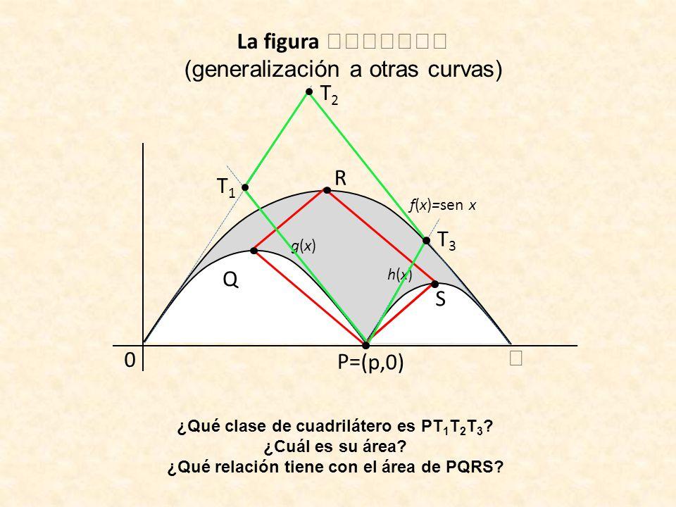 La figura (generalización a otras curvas) f(x)=sen x 0 (p,0) g(x)g(x) h(x)h(x) R Q P= S ¿Qué clase de cuadrilátero es PT 1 T 2 T 3 ? ¿Cuál es su área?