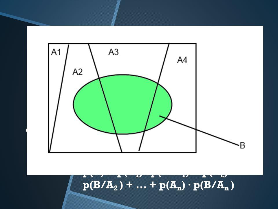 TEOREMA DE LA PROBABILIDAD TOTAL Si A 1, A 2,..., A n son: Sucesos incompatibles 2 a 2. Y cuya unión es el espacio muestral (A 1 A 2... A n = E). Y B