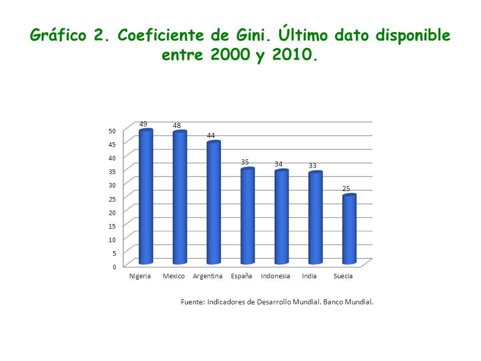 Gráfico 2. Coeficiente de Gini. Último dato disponible entre 2000 y 2010. Fuente: Indicadores de Desarrollo Mundial. Banco Mundial.